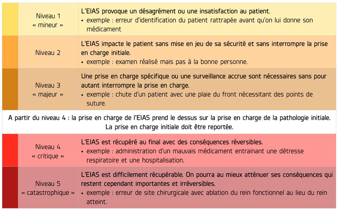 Tableau des risques medicals STAN Institute